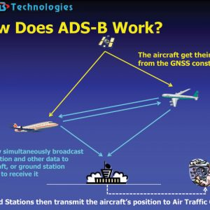 What is ADS-B?